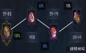 [늅] 뉴비&고인물 문파별 심법 추천 / 가이드